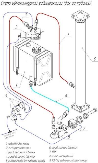 Гидрофикация автомобилей